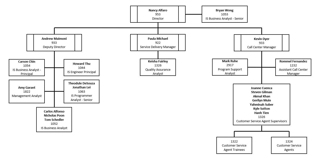SF311 Org Chart